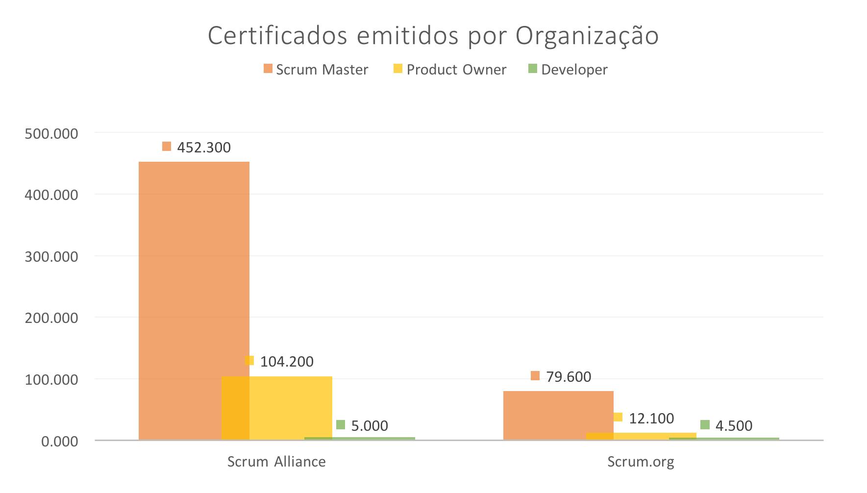 grafico_scrum_certificados_scrumorg_scrumalliance